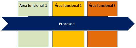 area_procesos